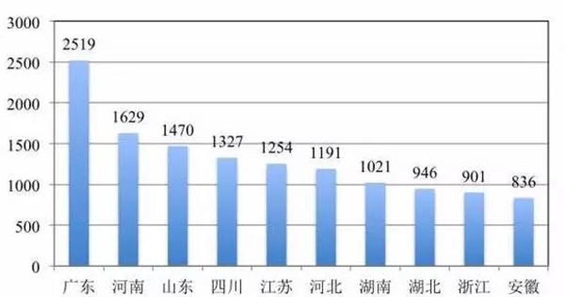 2019全国各省人口排行_杭州金华台州地图图片