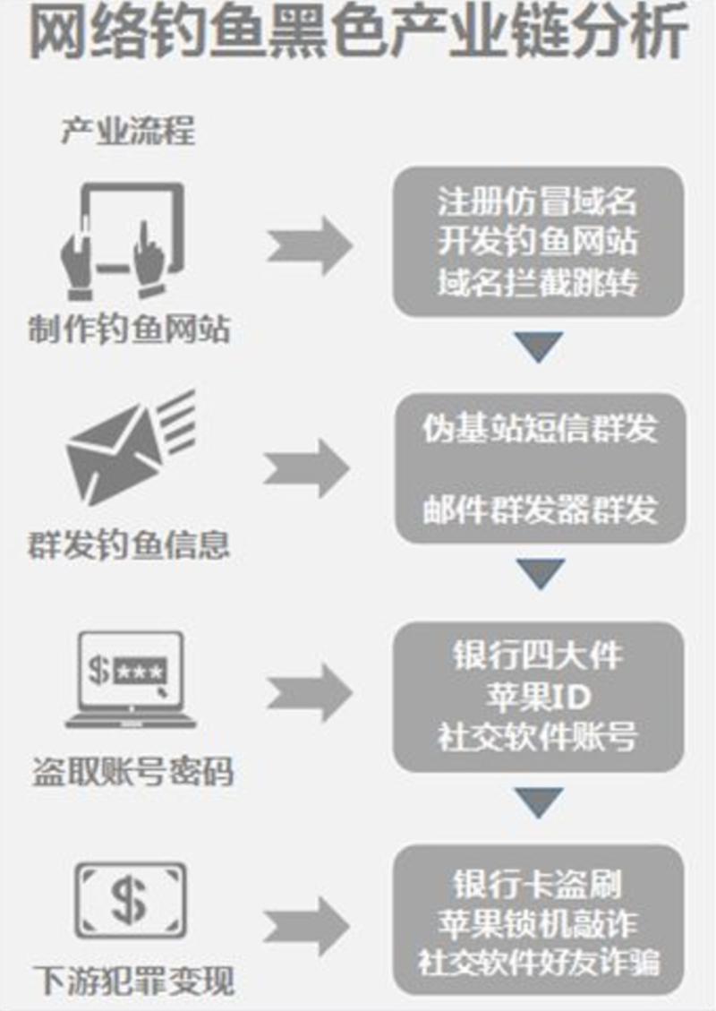 网络钓鱼手法会盗你信息 这些网络钓鱼手法要警惕 中国财经新闻网 http://www.prcfe.com